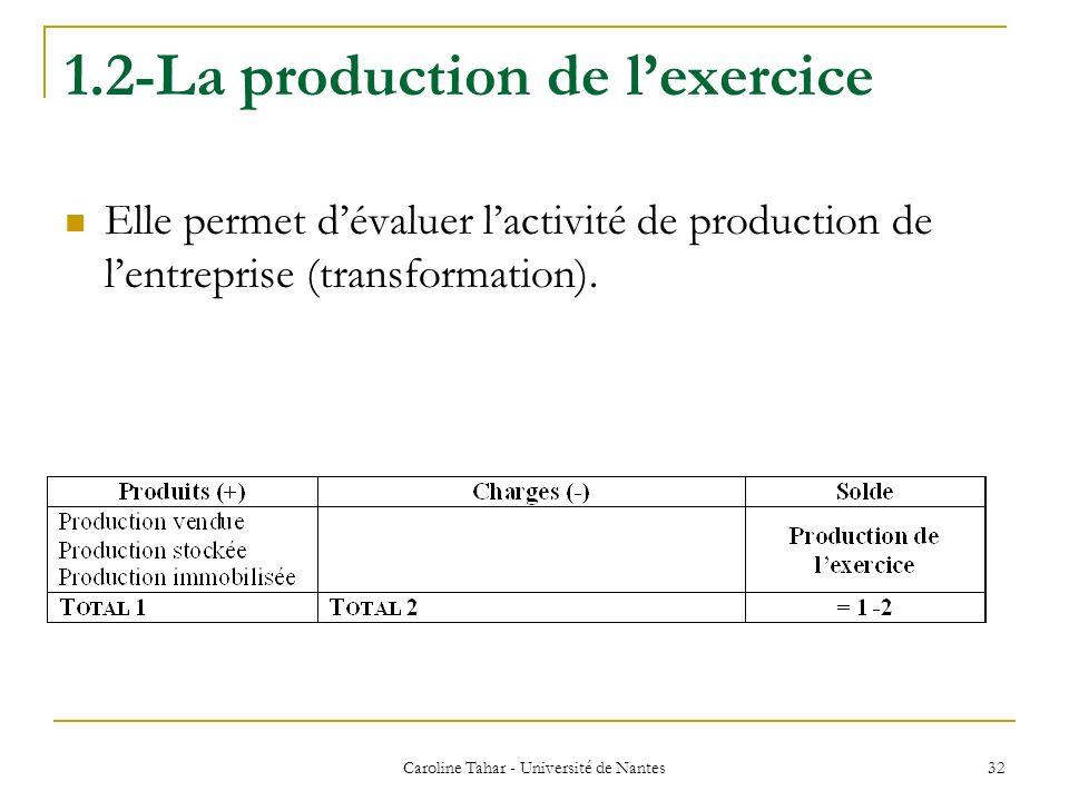 1.2-La production de lexercice Elle permet dévaluer lactivité de production de lentreprise (transformation). Caroline Tahar - Université de Nantes 32