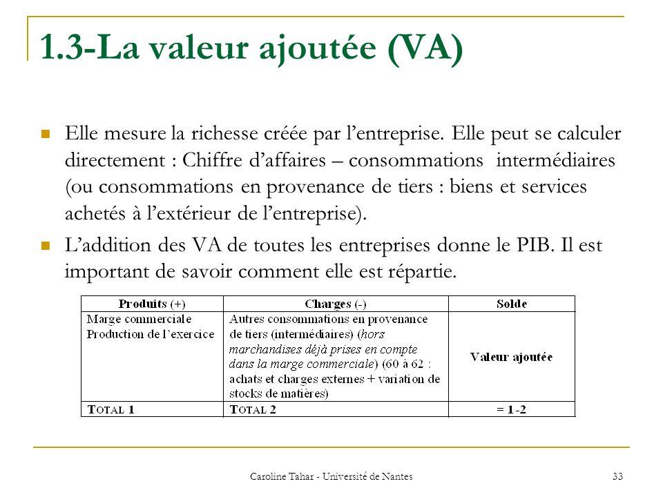 1.3-La valeur ajoutée (VA) Elle mesure la richesse créée par lentreprise. Elle peut se calculer directement : Chiffre daffaires – consommations interm