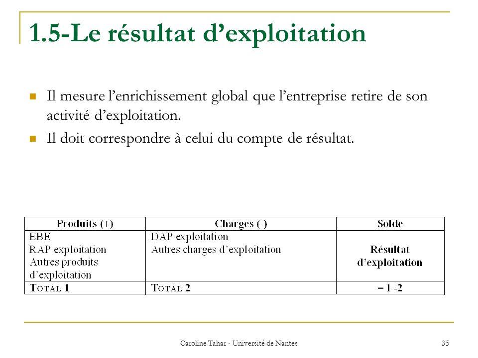 1.5-Le résultat dexploitation Il mesure lenrichissement global que lentreprise retire de son activité dexploitation. Il doit correspondre à celui du c
