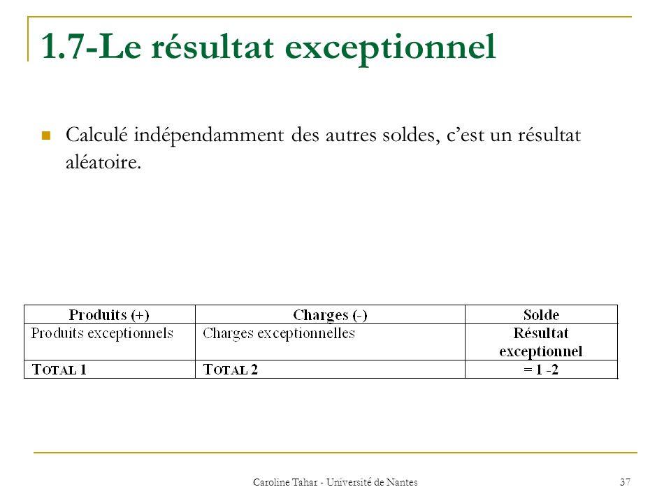 1.7-Le résultat exceptionnel Calculé indépendamment des autres soldes, cest un résultat aléatoire. Caroline Tahar - Université de Nantes 37