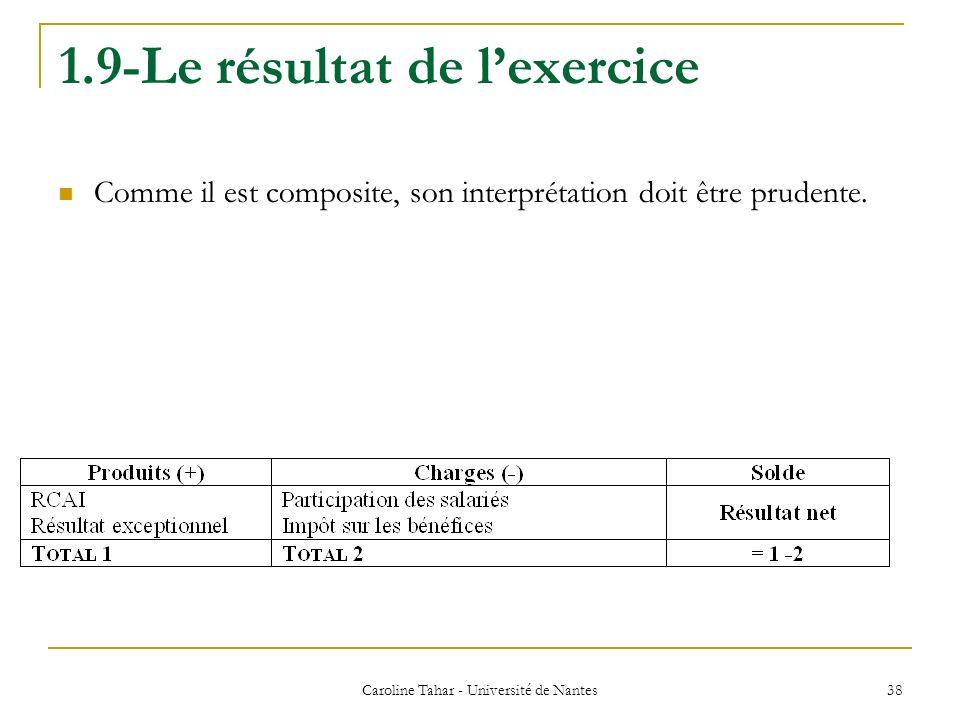 1.9-Le résultat de lexercice Comme il est composite, son interprétation doit être prudente. Caroline Tahar - Université de Nantes 38