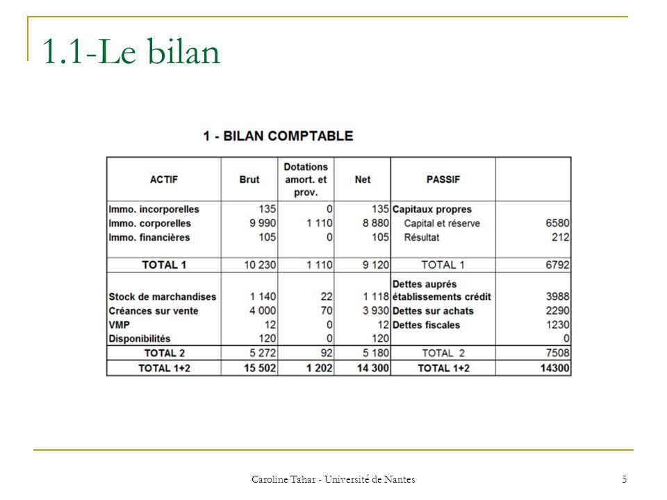 3-La capacité dautofinancement (CAF) Caroline Tahar - Université de Nantes 46 Elle correspond à la somme des produits encaissables liés à des opérations de gestion diminuée de la somme des charges décaissables liées à des opérations de gestion.