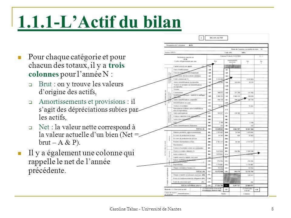 Caroline Tahar - Université de Nantes 9 1.1.2-Le Passif du bilan Les principales catégories de ressources sont : Les capitaux propres : ressources propres de lentreprise (comptes de la classe 1) ; Les dettes : ressources qui nappartiennent pas à lentreprise.
