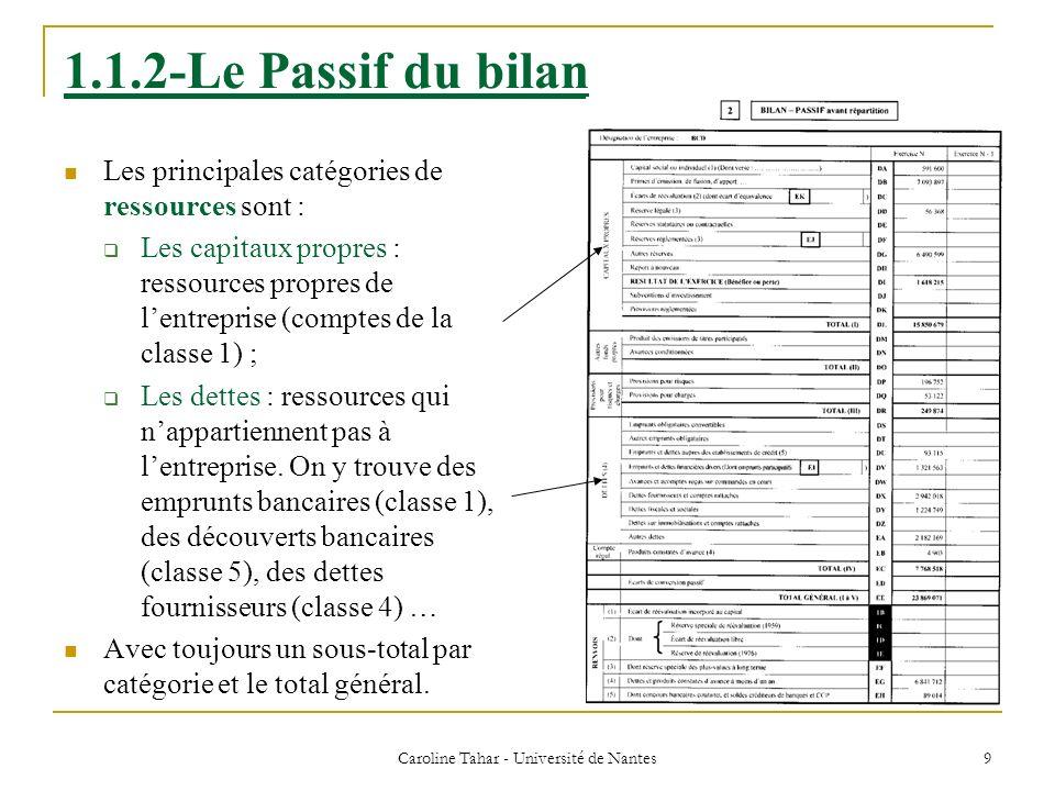 Caroline Tahar - Université de Nantes 10 1.1.3-Léquilibre du bilan Total actif net = total passif Le montant du patrimoine, cest-à-dire la richesse dune entreprise, est obtenu en calculant sa situation nette.