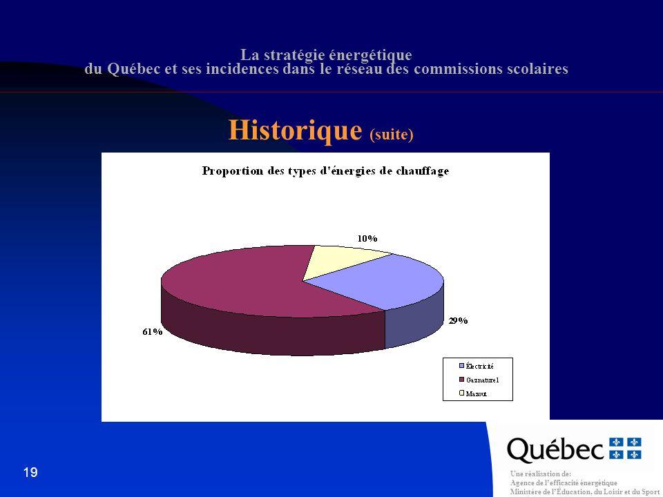 Une réalisation de: Agence de lefficacité énergétique Ministère de lÉducation, du Loisir et du Sport 19 La stratégie énergétique du Québec et ses incidences dans le réseau des commissions scolaires Historique (suite)