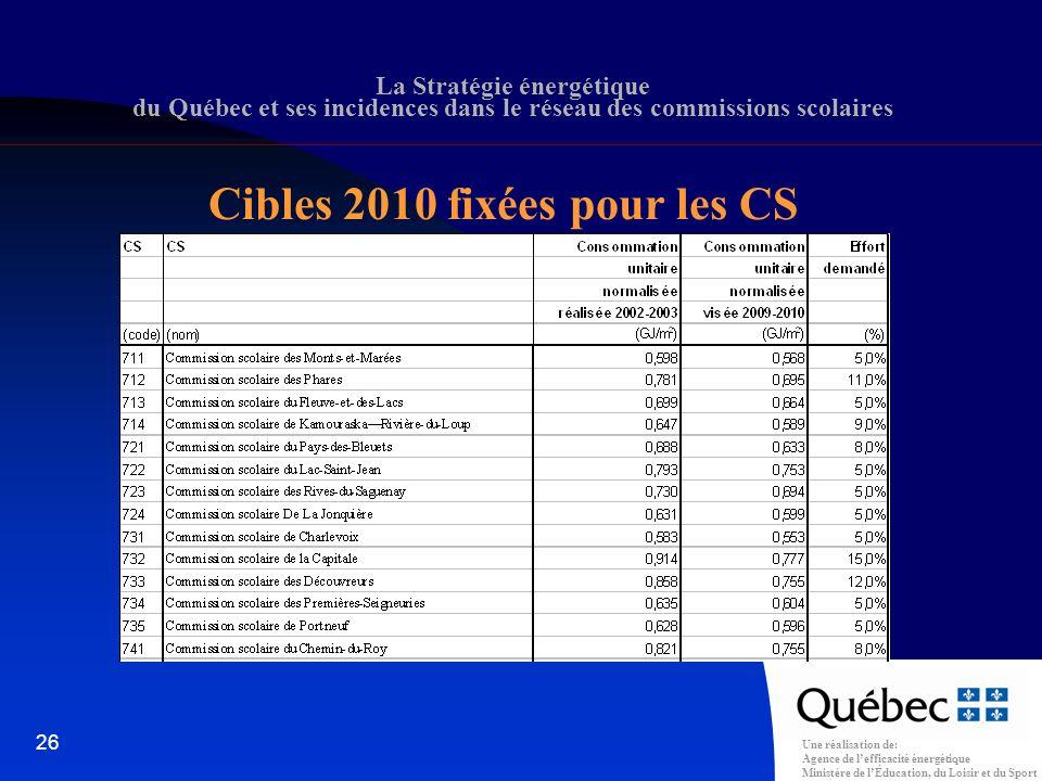 Une réalisation de: Agence de lefficacité énergétique Ministère de lÉducation, du Loisir et du Sport 26 La Stratégie énergétique du Québec et ses incidences dans le réseau des commissions scolaires Cibles 2010 fixées pour les CS