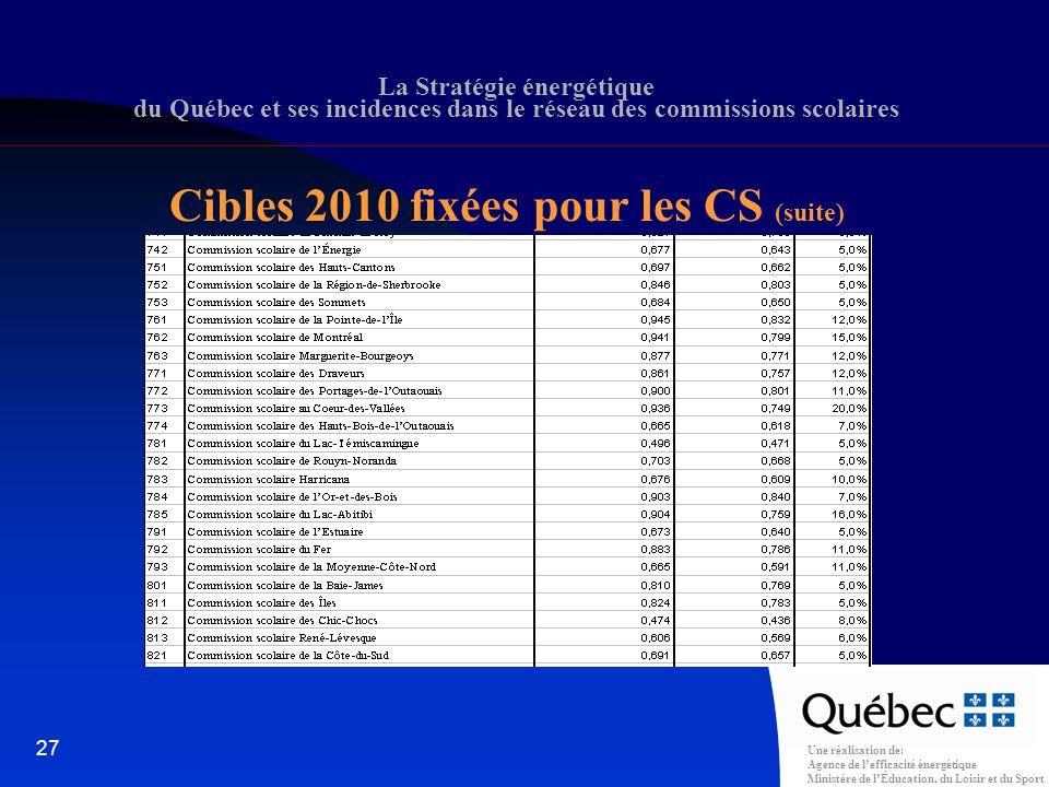 Une réalisation de: Agence de lefficacité énergétique Ministère de lÉducation, du Loisir et du Sport 27 La Stratégie énergétique du Québec et ses incidences dans le réseau des commissions scolaires Cibles 2010 fixées pour les CS (suite)