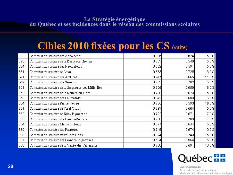 Une réalisation de: Agence de lefficacité énergétique Ministère de lÉducation, du Loisir et du Sport 28 La Stratégie énergétique du Québec et ses incidences dans le réseau des commissions scolaires Cibles 2010 fixées pour les CS (suite)