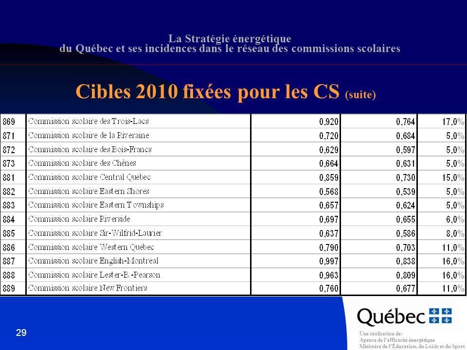 Une réalisation de: Agence de lefficacité énergétique Ministère de lÉducation, du Loisir et du Sport 29 La Stratégie énergétique du Québec et ses incidences dans le réseau des commissions scolaires Cibles 2010 fixées pour les CS (suite)