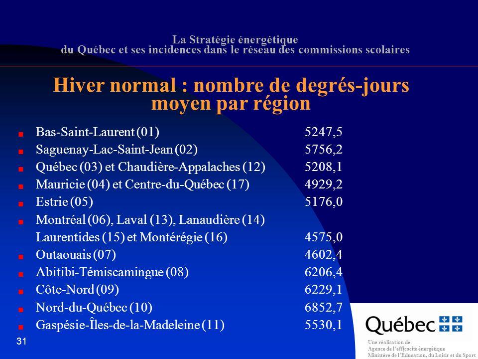 Une réalisation de: Agence de lefficacité énergétique Ministère de lÉducation, du Loisir et du Sport 31 Bas-Saint-Laurent (01) 5247,5 Saguenay-Lac-Saint-Jean (02) 5756,2 Québec (03) et Chaudière-Appalaches (12)5208,1 Mauricie (04) et Centre-du-Québec (17) 4929,2 Estrie (05) 5176,0 Montréal (06), Laval (13), Lanaudière (14) Laurentides (15) et Montérégie (16)4575,0 Outaouais (07) 4602,4 Abitibi-Témiscamingue (08)6206,4 Côte-Nord (09) 6229,1 Nord-du-Québec (10) 6852,7 Gaspésie-Îles-de-la-Madeleine (11)5530,1 La Stratégie énergétique du Québec et ses incidences dans le réseau des commissions scolaires Hiver normal : nombre de degrés-jours moyen par région