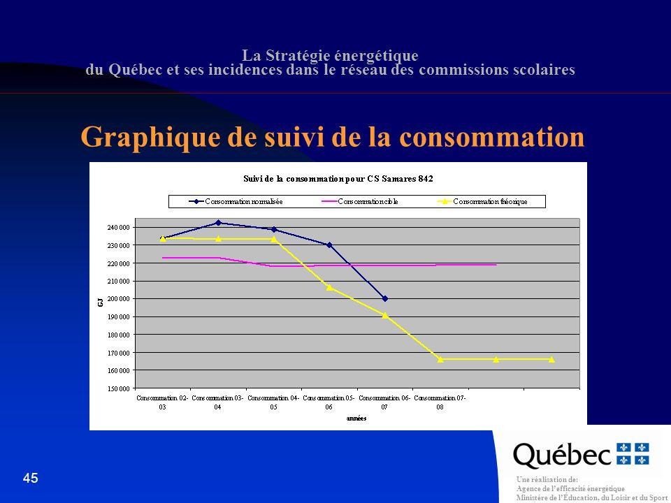 Une réalisation de: Agence de lefficacité énergétique Ministère de lÉducation, du Loisir et du Sport 45 La Stratégie énergétique du Québec et ses incidences dans le réseau des commissions scolaires Graphique de suivi de la consommation