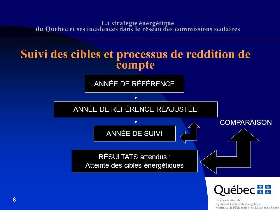 Une réalisation de: Agence de lefficacité énergétique Ministère de lÉducation, du Loisir et du Sport 8 La stratégie énergétique du Québec et ses incidences dans le réseau des commissions scolaires ANNÉE DE RÉFÉRENCE ANNÉE DE RÉFÉRENCE RÉAJUSTÉE ANNÉE DE SUIVI RÉSULTATS attendus : Atteinte des cibles énergétiques COMPARAISON Suivi des cibles et processus de reddition de compte