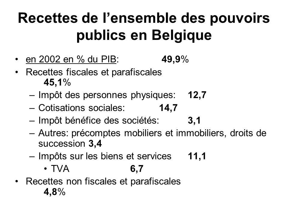 Recettes de lensemble des pouvoirs publics en Belgique en 2002 en % du PIB: 49,9% Recettes fiscales et parafiscales 45,1% –Impôt des personnes physiqu