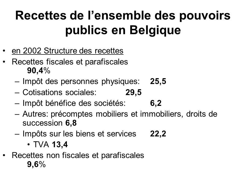 Recettes de lensemble des pouvoirs publics en Belgique en 2002 Structure des recettes Recettes fiscales et parafiscales 90,4% –Impôt des personnes physiques: 25,5 –Cotisations sociales: 29,5 –Impôt bénéfice des sociétés: 6,2 –Autres: précomptes mobiliers et immobiliers, droits de succession 6,8 –Impôts sur les biens et services22,2 TVA13,4 Recettes non fiscales et parafiscales 9,6%