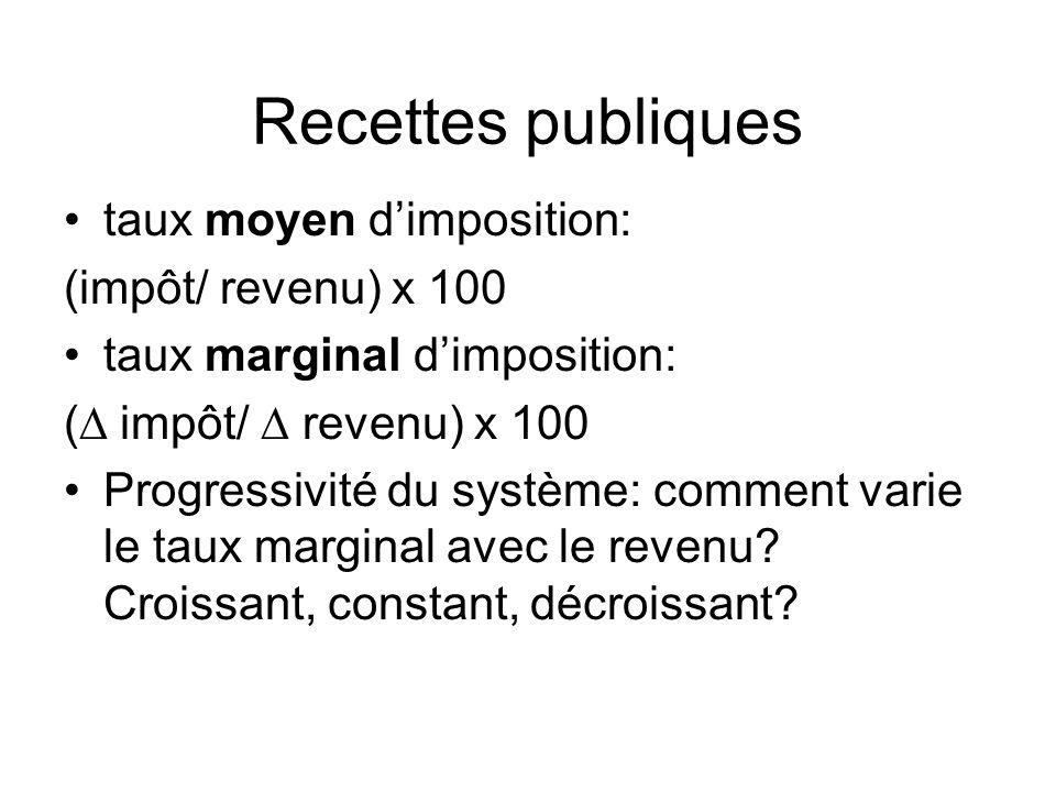 Recettes publiques taux moyen dimposition: (impôt/ revenu) x 100 taux marginal dimposition: ( impôt/ revenu) x 100 Progressivité du système: comment varie le taux marginal avec le revenu.