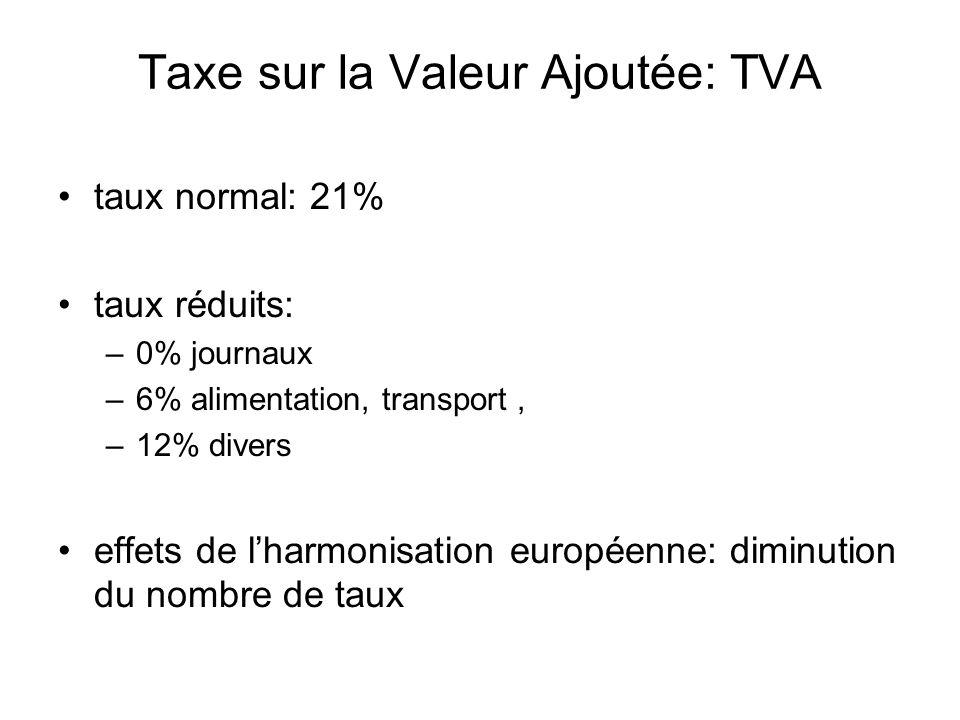 Taxe sur la Valeur Ajoutée: TVA taux normal: 21% taux réduits: –0% journaux –6% alimentation, transport, –12% divers effets de lharmonisation européenne: diminution du nombre de taux