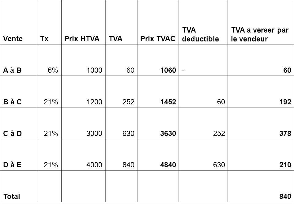 VenteTxPrix HTVATVAPrix TVAC TVA deductible TVA a verser par le vendeur A à B6%1000601060-60 B à C21%1200252145260192 C à D21%30006303630252378 D à E21%40008404840630210 Total 840