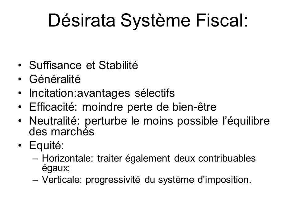 Désirata Système Fiscal: Suffisance et Stabilité Généralité Incitation:avantages sélectifs Efficacité: moindre perte de bien-être Neutralité: perturbe