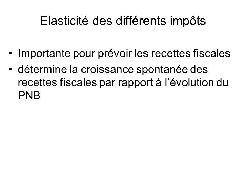 Elasticité des différents impôts Importante pour prévoir les recettes fiscales détermine la croissance spontanée des recettes fiscales par rapport à lévolution du PNB