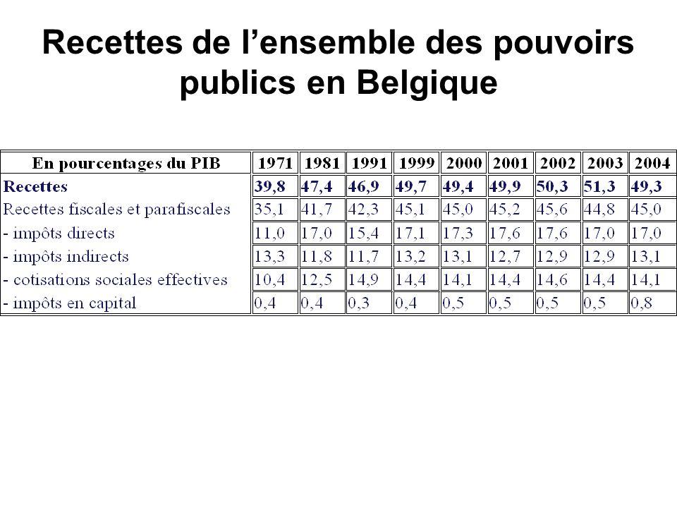 Recettes de lensemble des pouvoirs publics en Belgique