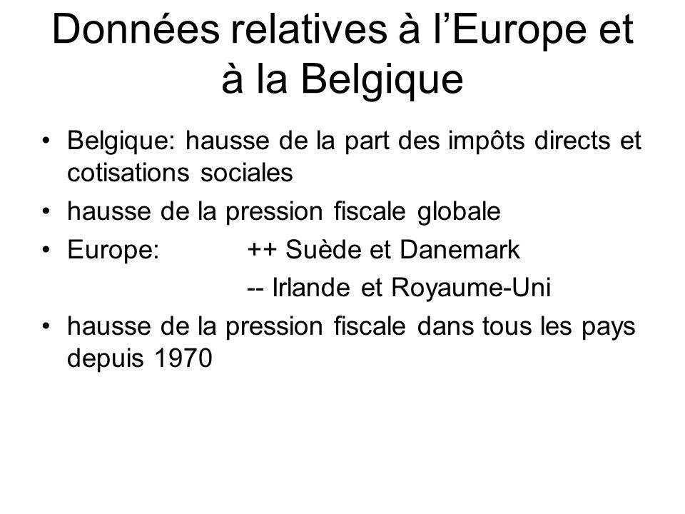 Données relatives à lEurope et à la Belgique Belgique: hausse de la part des impôts directs et cotisations sociales hausse de la pression fiscale globale Europe: ++ Suède et Danemark -- Irlande et Royaume-Uni hausse de la pression fiscale dans tous les pays depuis 1970