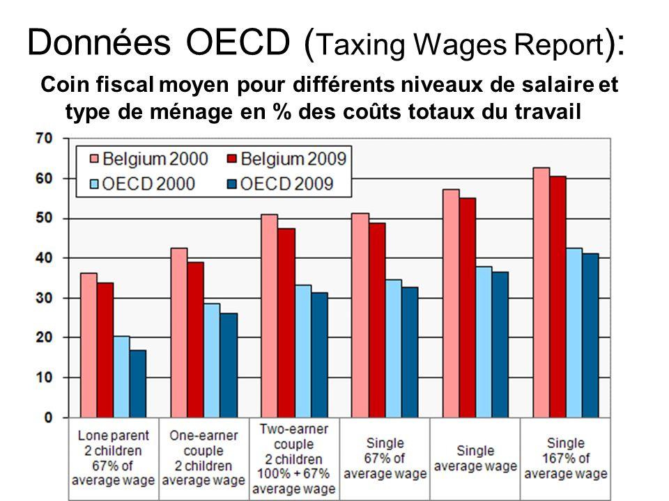 Données OECD ( Taxing Wages Report ): Coin fiscal moyen pour différents niveaux de salaire et type de ménage en % des coûts totaux du travail