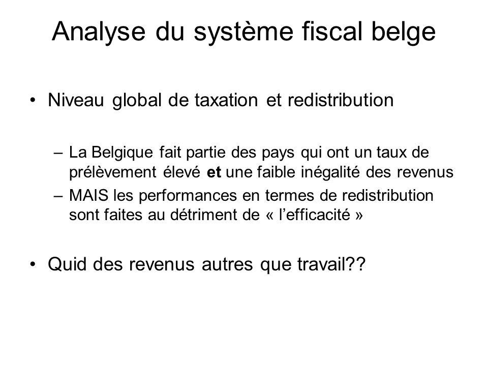 Analyse du système fiscal belge Niveau global de taxation et redistribution –La Belgique fait partie des pays qui ont un taux de prélèvement élevé et une faible inégalité des revenus –MAIS les performances en termes de redistribution sont faites au détriment de « lefficacité » Quid des revenus autres que travail