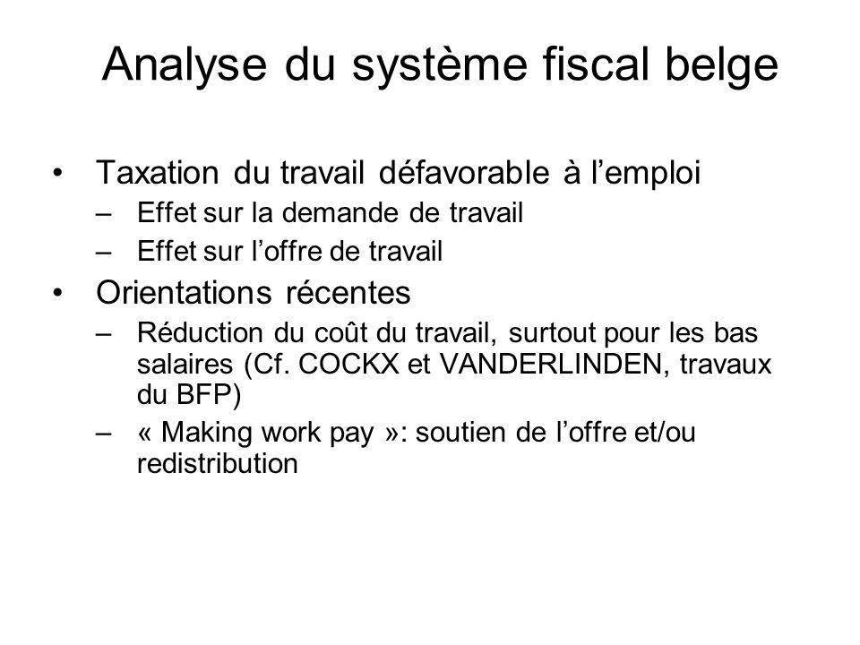 Analyse du système fiscal belge Taxation du travail défavorable à lemploi –Effet sur la demande de travail –Effet sur loffre de travail Orientations récentes –Réduction du coût du travail, surtout pour les bas salaires (Cf.