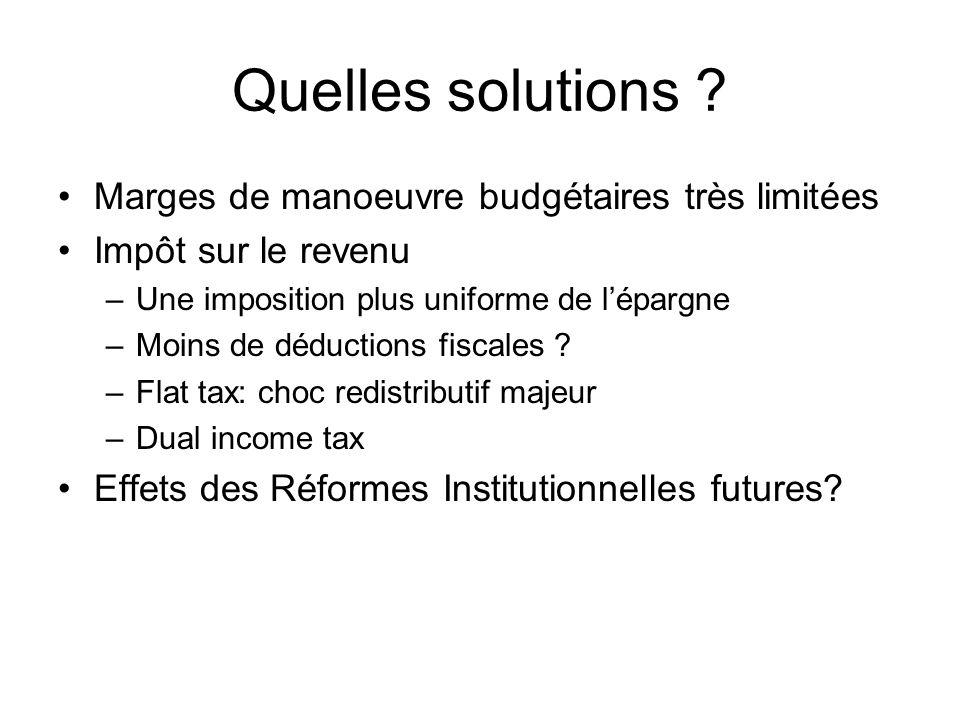 Quelles solutions ? Marges de manoeuvre budgétaires très limitées Impôt sur le revenu –Une imposition plus uniforme de lépargne –Moins de déductions f
