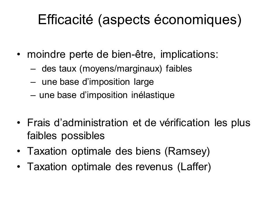 Efficacité (aspects économiques) moindre perte de bien-être, implications: – des taux (moyens/marginaux) faibles – une base dimposition large –une bas