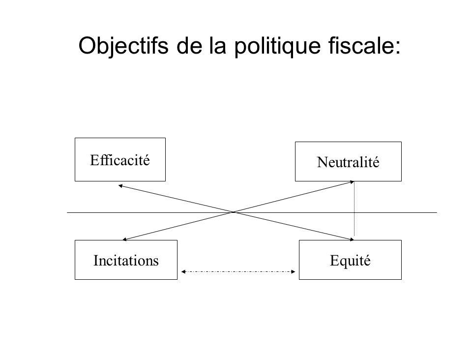 Objectifs de la politique fiscale: Efficacité EquitéIncitations Neutralité