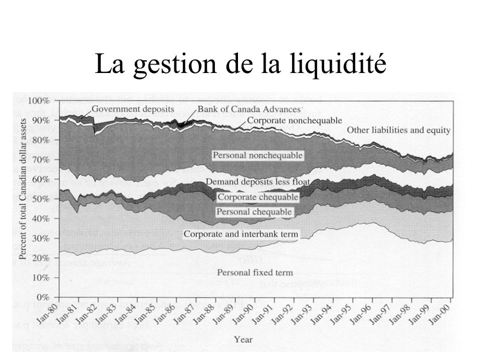 La gestion de la liquidité