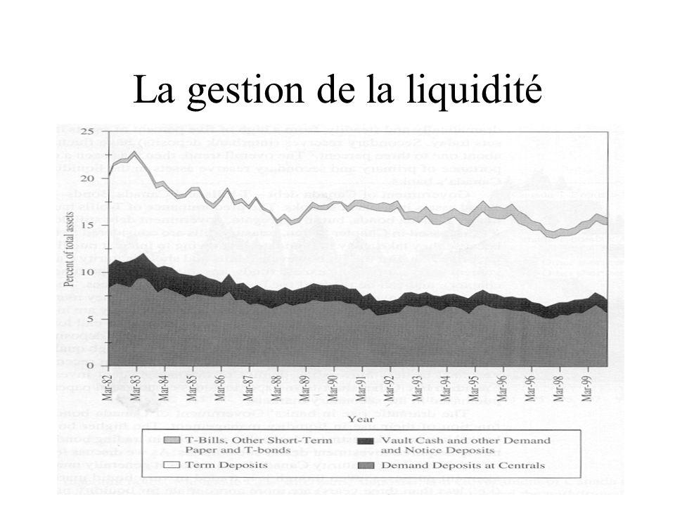 La gestion de la liquidité Les prêts interbancaires : Peu de joueurs sur ce marché.