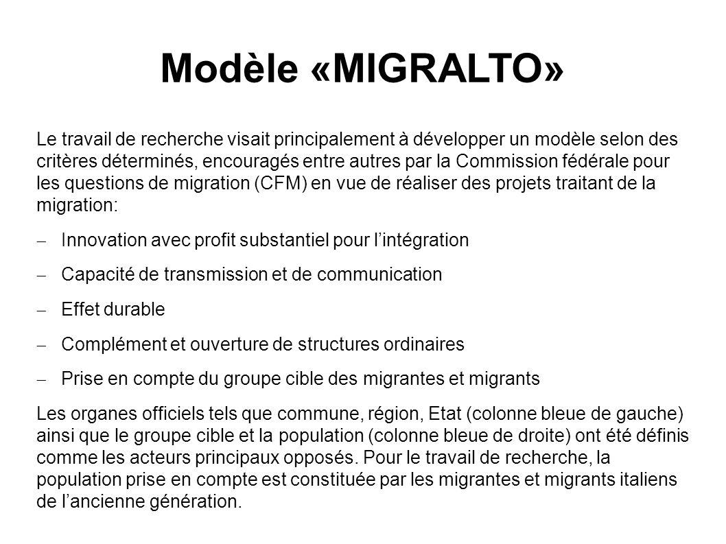 Modèle de base «MIGRALTO» - Participation de lancienne génération de migrants et migrantes Participation Information / Communication Élargissement des compétences Commune / Région / Etat Groupe cible / Population