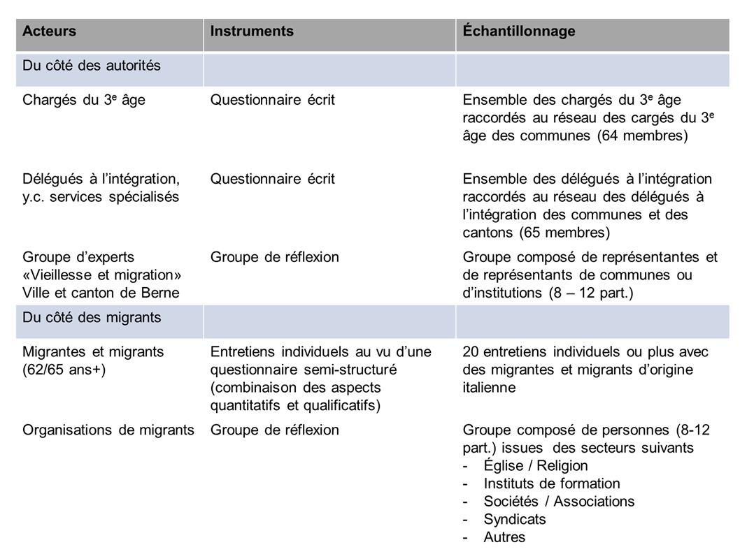 Groupes Migralto issus de