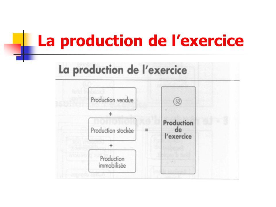La production de lexercice