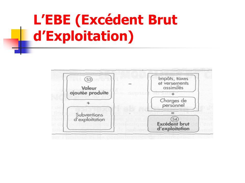 LEBE (Excédent Brut dExploitation)