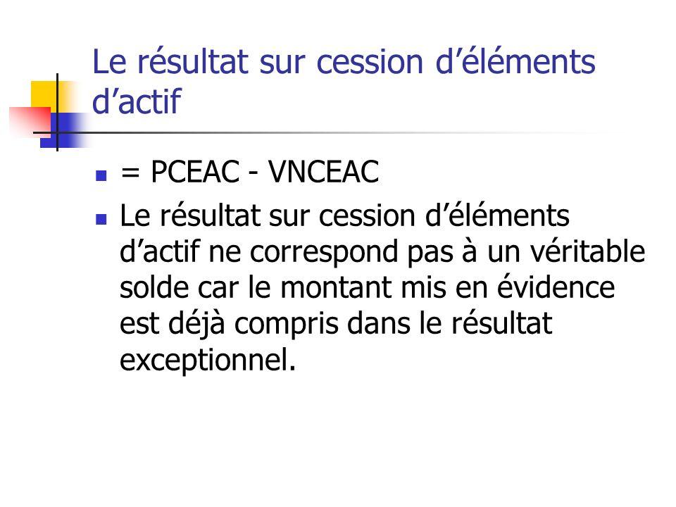 Le résultat sur cession déléments dactif = PCEAC - VNCEAC Le résultat sur cession déléments dactif ne correspond pas à un véritable solde car le monta