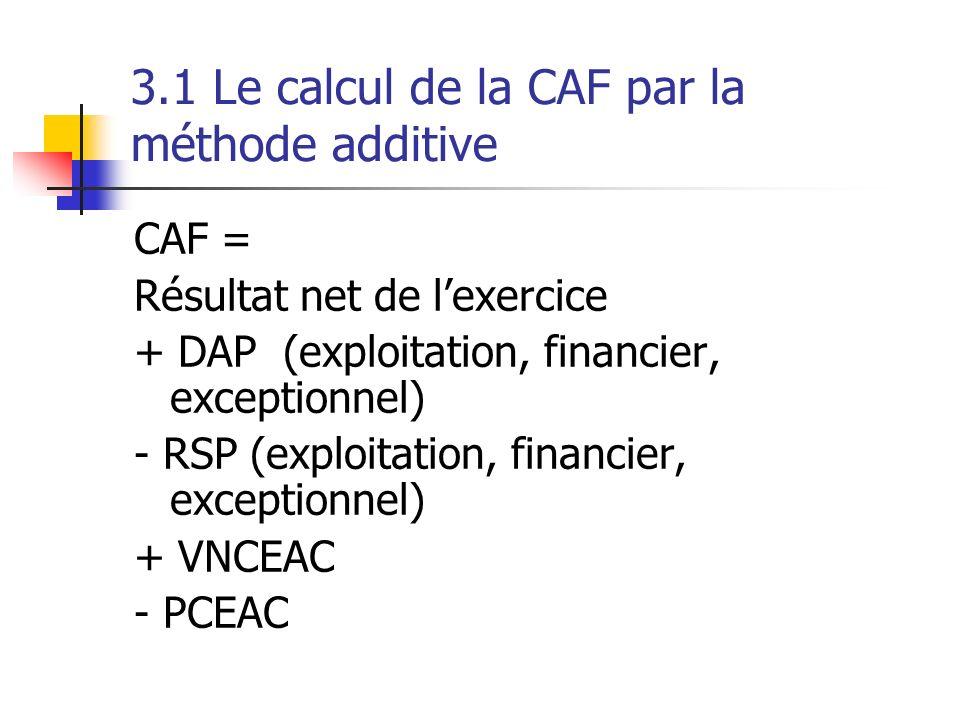 3.1 Le calcul de la CAF par la méthode additive CAF = Résultat net de lexercice + DAP (exploitation, financier, exceptionnel) - RSP (exploitation, fin