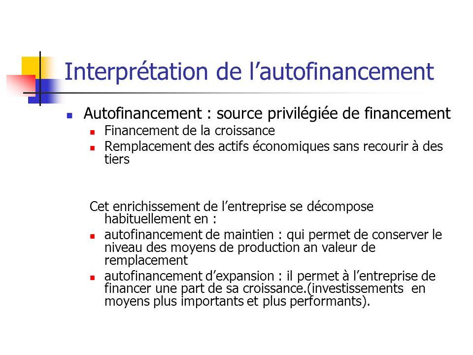 Interprétation de lautofinancement Autofinancement : source privilégiée de financement Financement de la croissance Remplacement des actifs économique