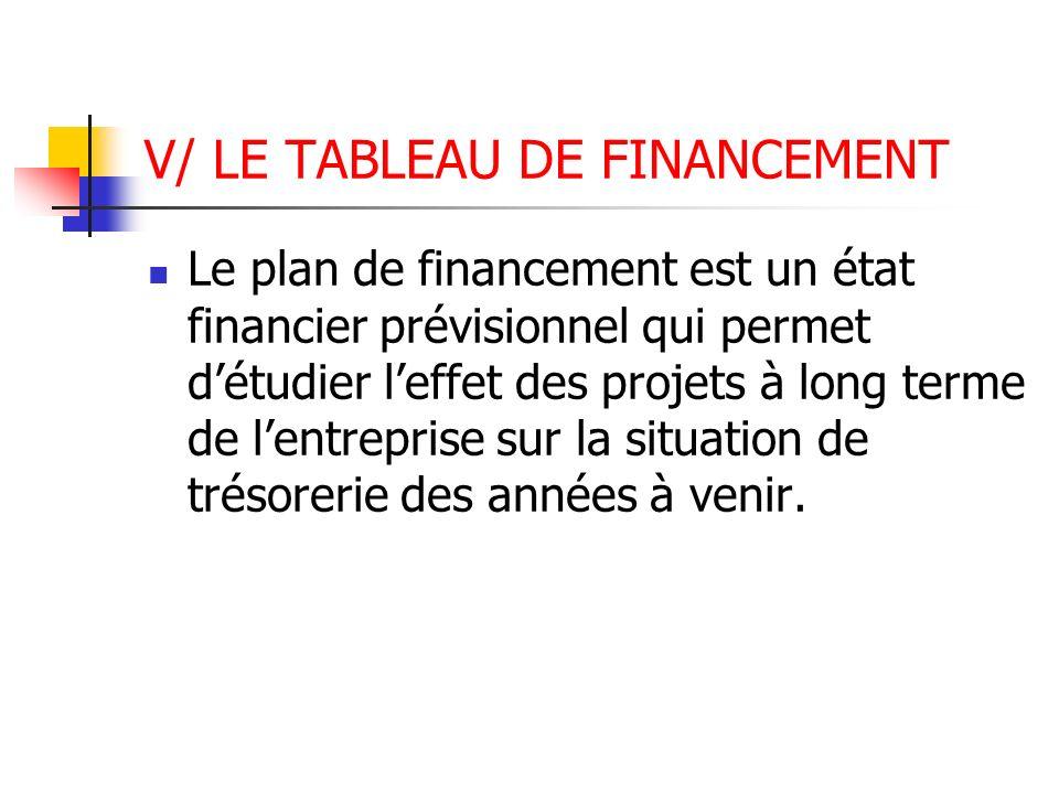 V/ LE TABLEAU DE FINANCEMENT Le plan de financement est un état financier prévisionnel qui permet détudier leffet des projets à long terme de lentrepr