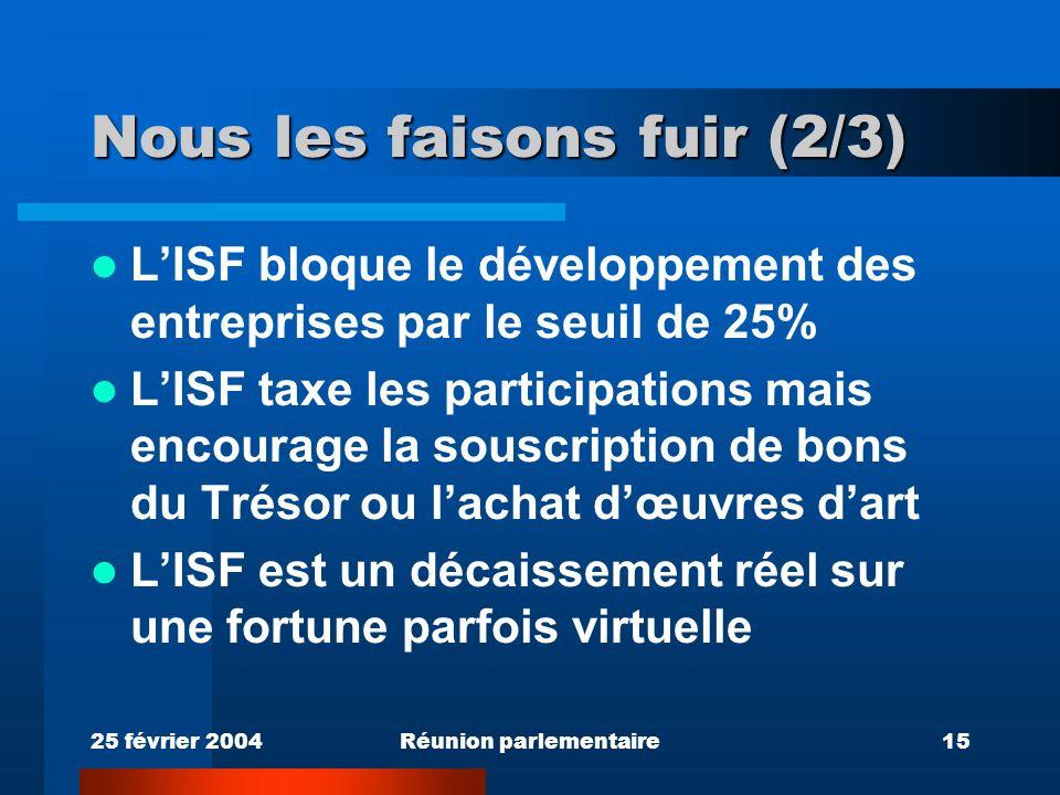 25 février 2004Réunion parlementaire15 Nous les faisons fuir (2/3) LISF bloque le développement des entreprises par le seuil de 25% LISF taxe les participations mais encourage la souscription de bons du Trésor ou lachat dœuvres dart LISF est un décaissement réel sur une fortune parfois virtuelle