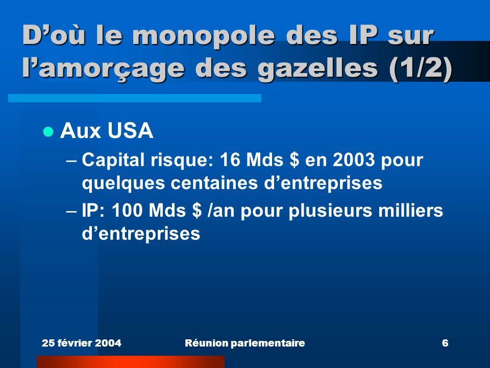 25 février 2004Réunion parlementaire6 Doù le monopole des IP sur lamorçage des gazelles (1/2) Aux USA –Capital risque: 16 Mds $ en 2003 pour quelques centaines dentreprises –IP: 100 Mds $ /an pour plusieurs milliers dentreprises