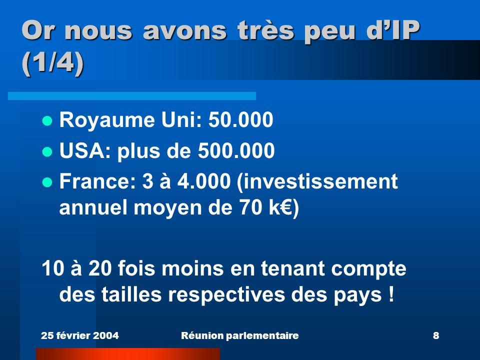 25 février 2004Réunion parlementaire8 Or nous avons très peu dIP (1/4) Royaume Uni: 50.000 USA: plus de 500.000 France: 3 à 4.000 (investissement annuel moyen de 70 k) 10 à 20 fois moins en tenant compte des tailles respectives des pays !