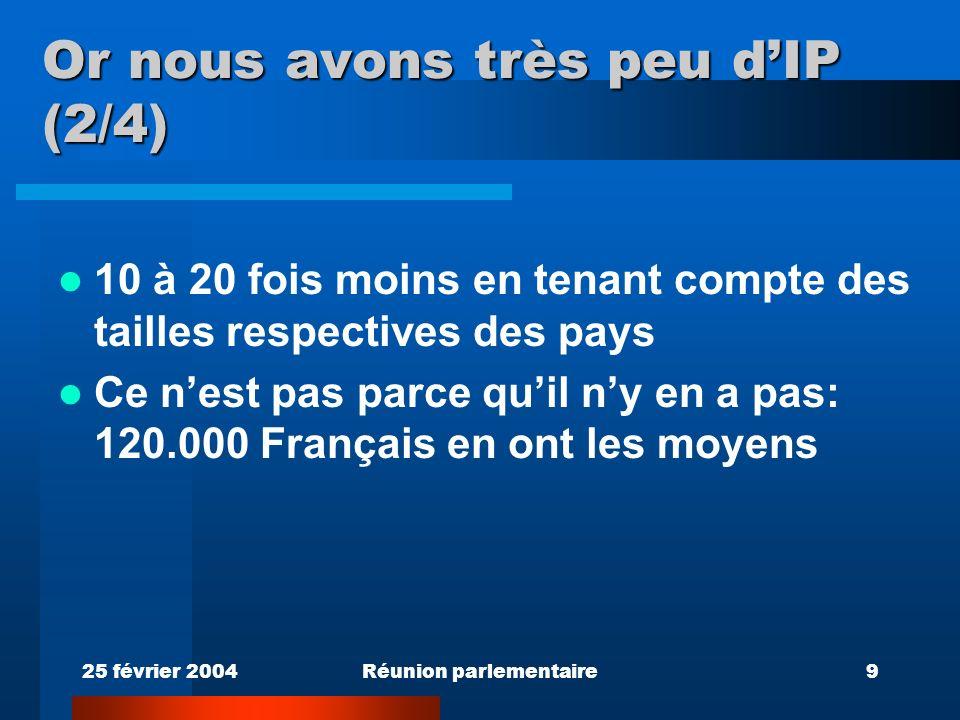 25 février 2004Réunion parlementaire9 Or nous avons très peu dIP (2/4) 10 à 20 fois moins en tenant compte des tailles respectives des pays Ce nest pas parce quil ny en a pas: 120.000 Français en ont les moyens