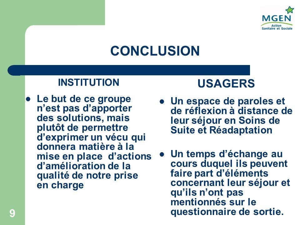 9 CONCLUSION INSTITUTION Le but de ce groupe nest pas dapporter des solutions, mais plutôt de permettre dexprimer un vécu qui donnera matière à la mis