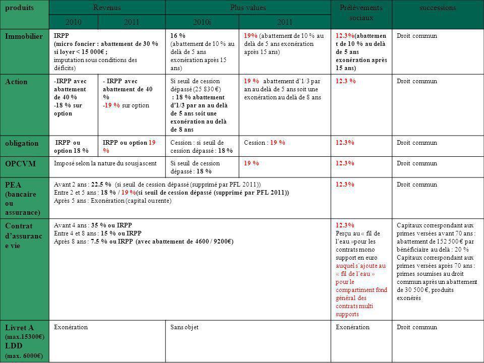 12 Lois budgétaires pour 2011 : fiscalité du patrimoine produitsRevenusPlus valuesPrélèvements sociaux successions 201020112010i2011 Immobilier IRPP (