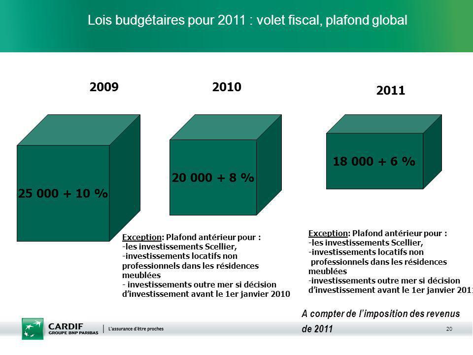 20 25 000 + 10 % 2009 20 000 + 8 % 18 000 + 6 % 2010 2011 Exception: Plafond antérieur pour : -les investissements Scellier, -investissements locatifs