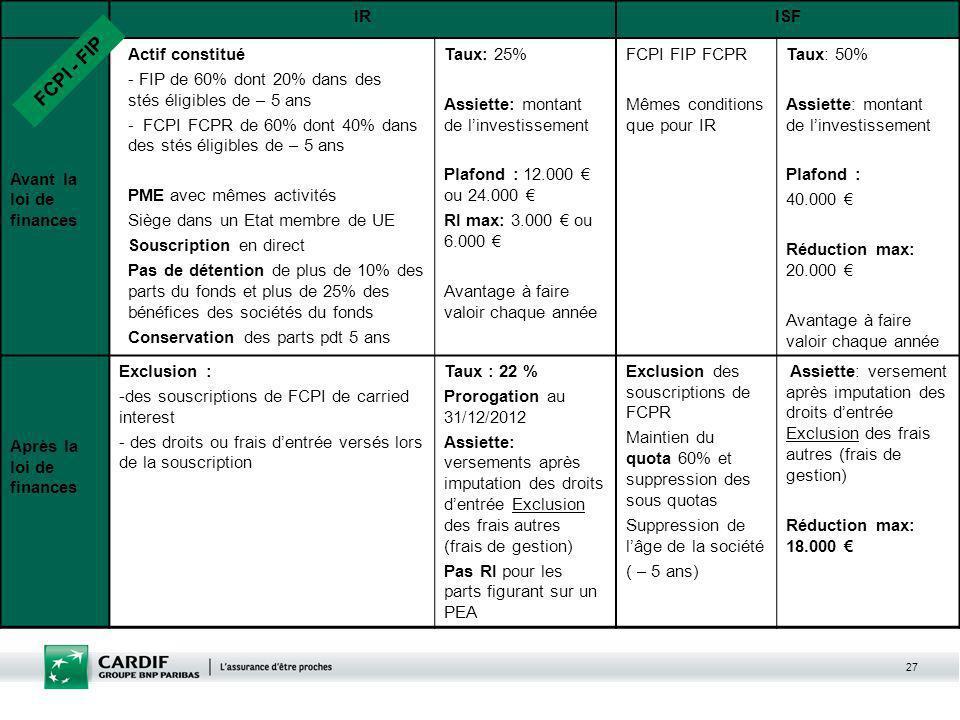27 Lois budgétaires pour 2011 : volet fiscal, réduction des niches IRISF Avant la loi de finances Actif constitué - FIP de 60% dont 20% dans des stés