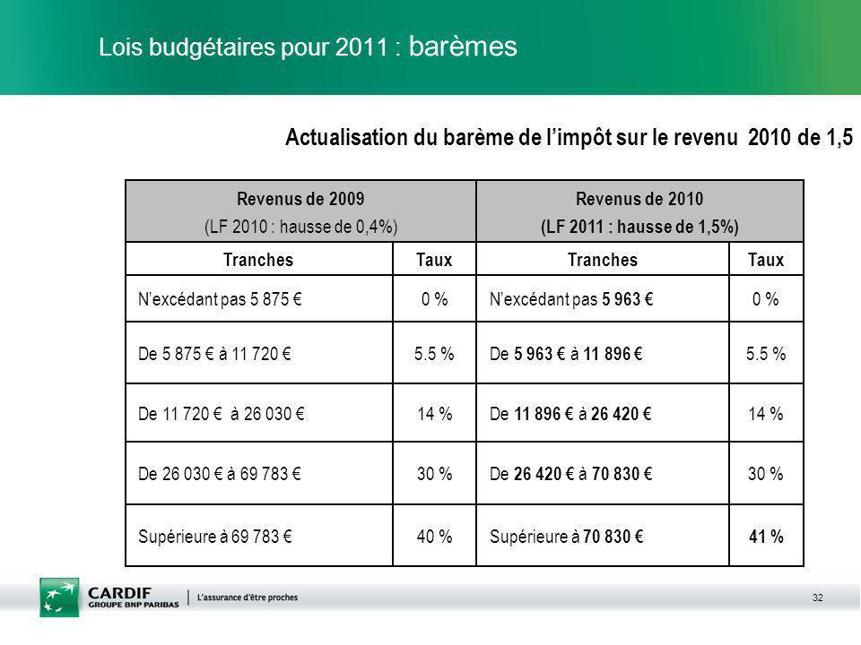 32 Lois budgétaires pour 2011 : barèmes Actualisation du barème de limpôt sur le revenu 2010 de 1,5 Supérieure à 69 783 De 26 030 à 69 783 De 11 720 à 26 030 De 5 875 à 11 720 Nexcédant pas 5 875 Tranches Revenus de 2009 (LF 2010 : hausse de 0,4%) 40 % 30 % 14 % 5.5 % 0 % Taux 41 % Supérieure à 70 830 30 % De 26 420 à 70 830 14 % De 11 896 à 26 420 5.5 % De 5 963 à 11 896 0 % Nexcédant pas 5 963 TauxTranches Revenus de 2010 (LF 2011 : hausse de 1,5%)